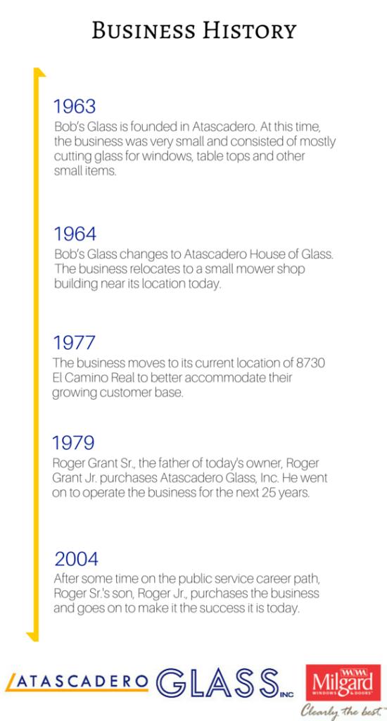 Atascadero Glass Timeline